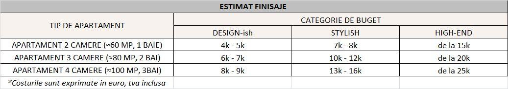 Buget estimativ pentru finisarea unui apartament; include montajul parchetului si al usilor de catre echipele specializate ale furnizorilor