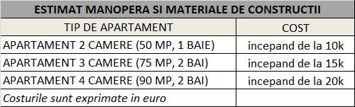 Costuri estimate pentru lucrarile de constructii si materiale constructive pentru renovarea unui apartament vechi