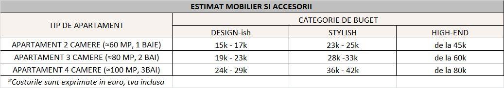 Buget estimativ pentru mobilarea si accesorizarea unui apartament